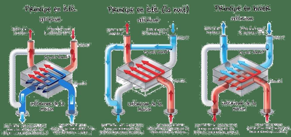 Comment faire une VMC double flux